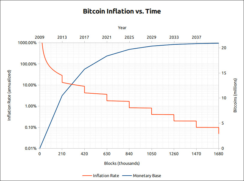 Bitcoin Inflationskurve