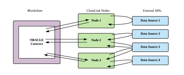 Chainlink API und Node