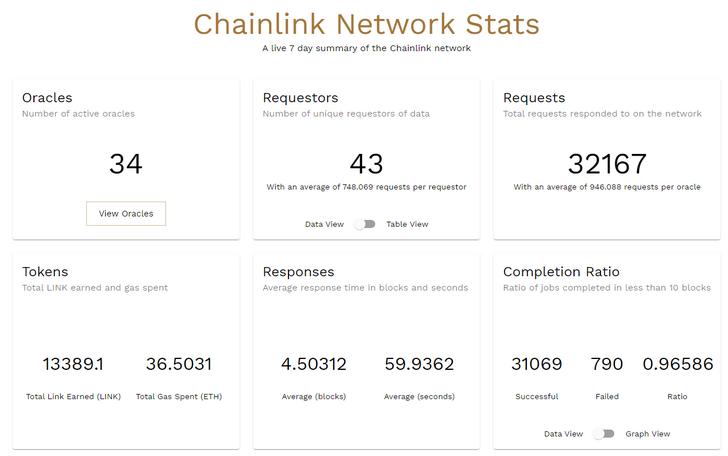 Chainlink Netzwerk Statistiken