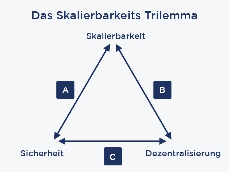 Skalierbarkeits-Trilemma Blockchain