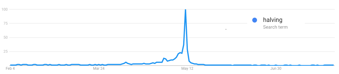 Halving Google Search Trend